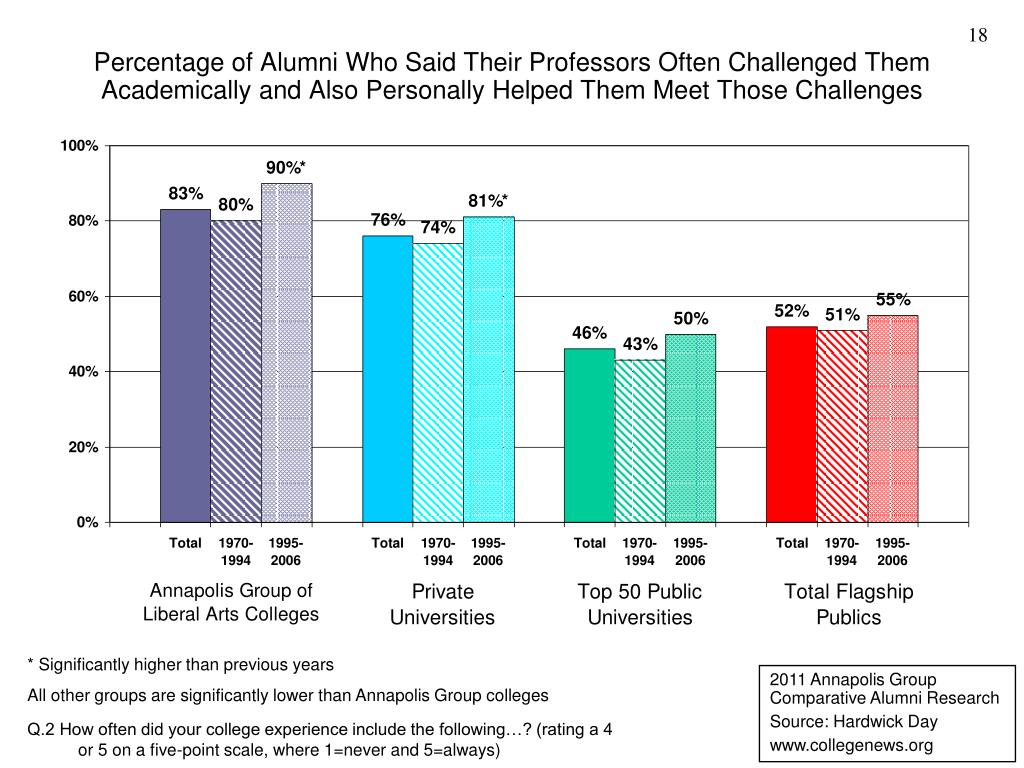 Percentage of Alumni Who Said Their Professors Often Challenged Them Academically and Also Personally Helped Them Meet Those Challenges