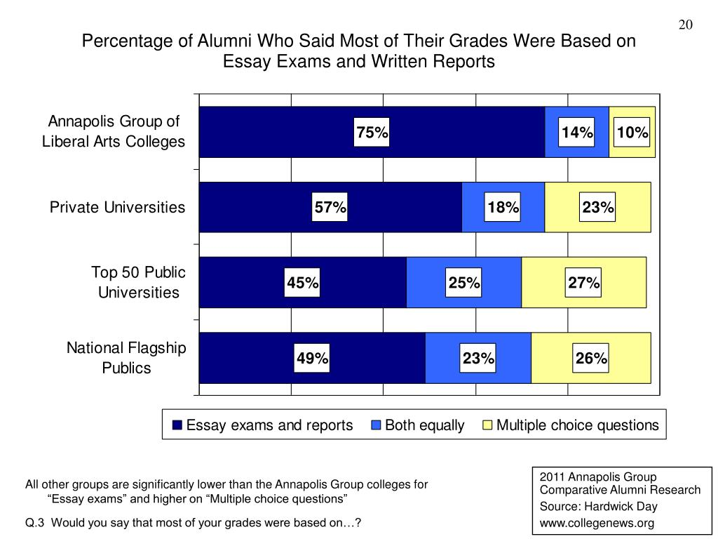 Percentage of Alumni Who Said Most of Their Grades Were Based on Essay Exams and Written Reports