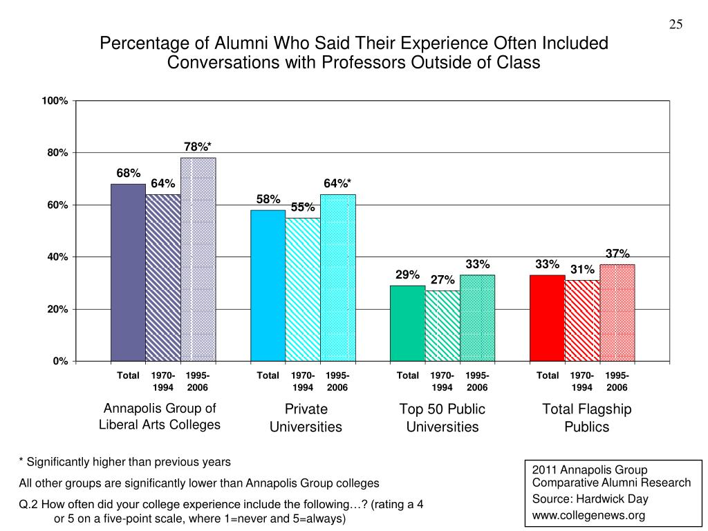Percentage of Alumni Who Said Their Experience Often Included Conversations with Professors Outside of Class