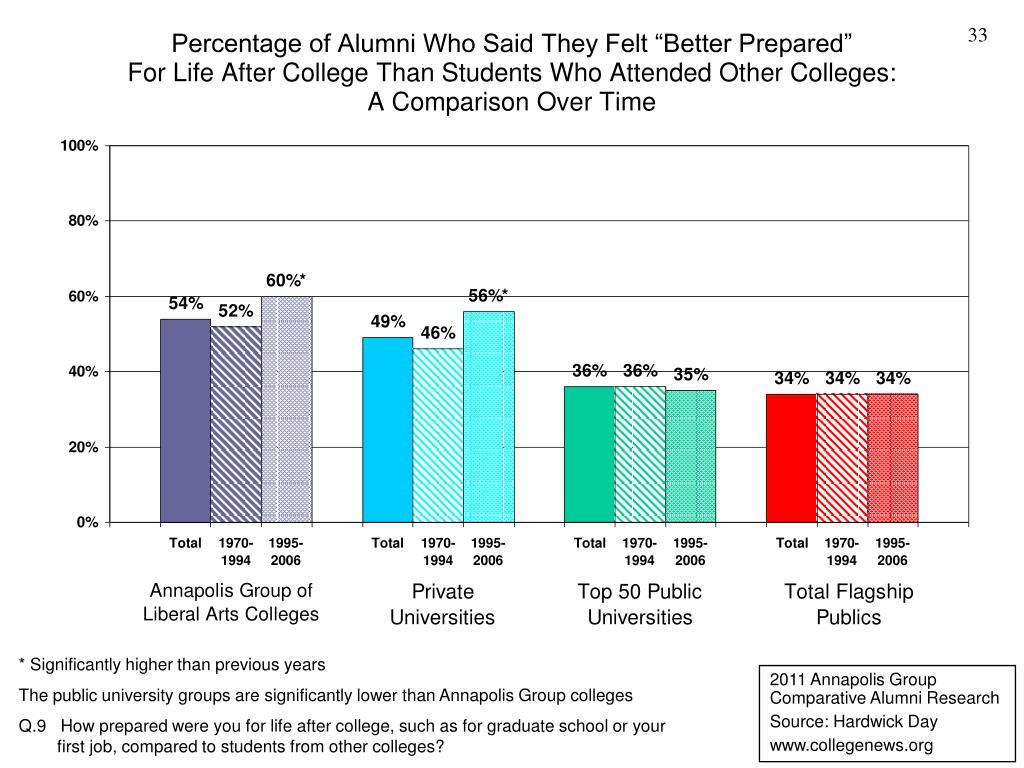 "Percentage of Alumni Who Said They Felt ""Better Prepared"""