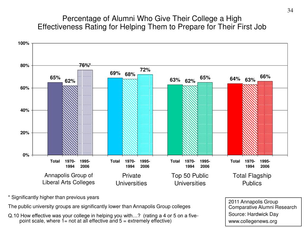 Percentage of Alumni Who Give Their College a High