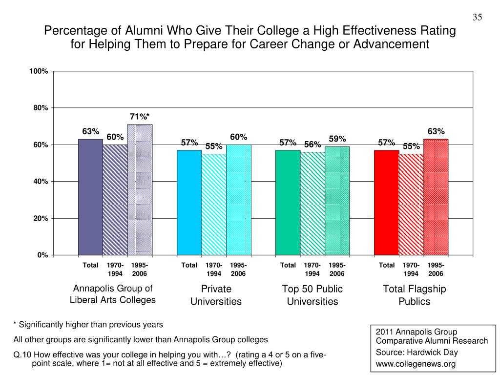 Percentage of Alumni Who Give Their College a High Effectiveness Rating for Helping Them to Prepare for Career Change or Advancement