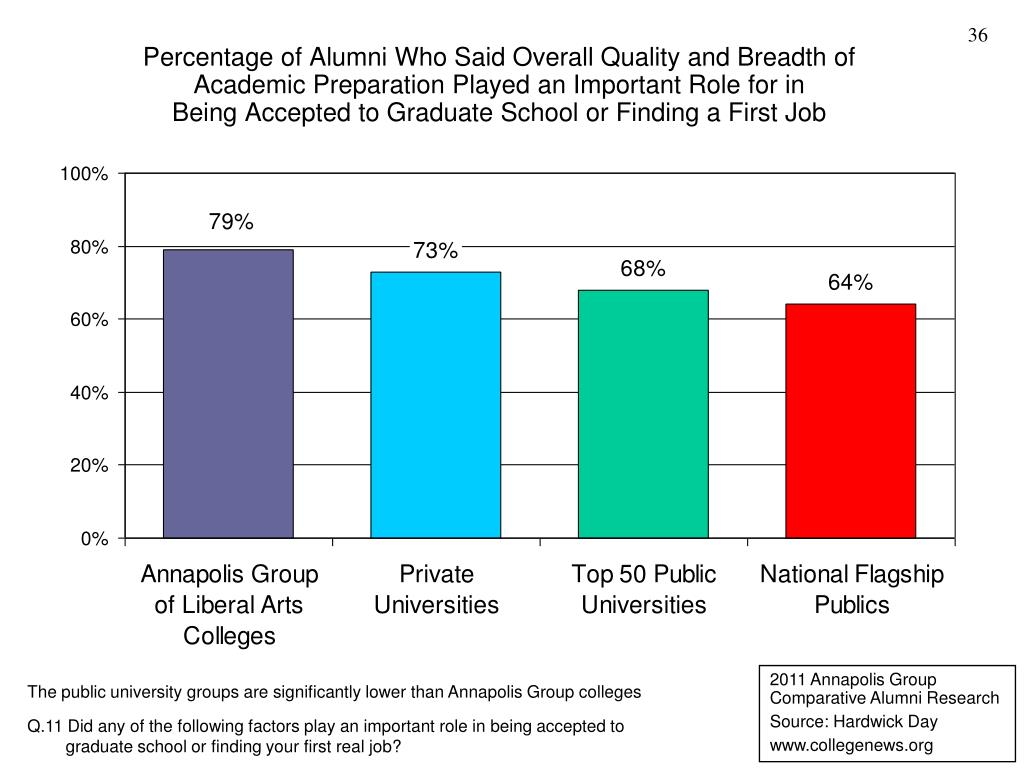 Percentage of Alumni Who Said Overall Quality and Breadth of Academic Preparation Played an Important Role for in