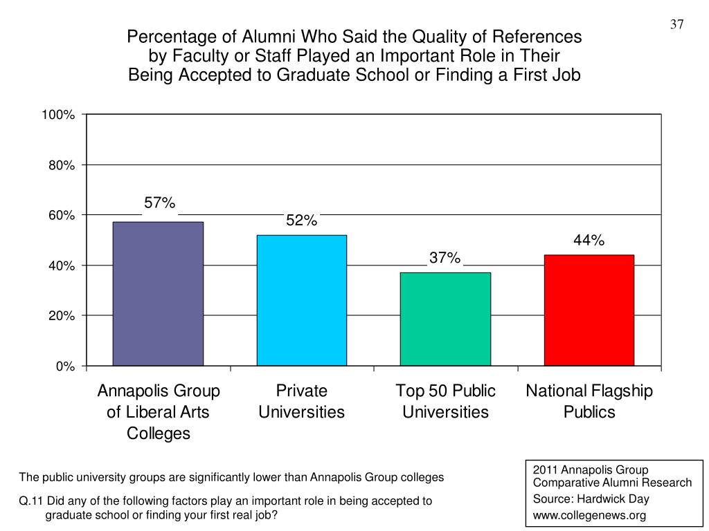 Percentage of Alumni Who Said the Quality of References