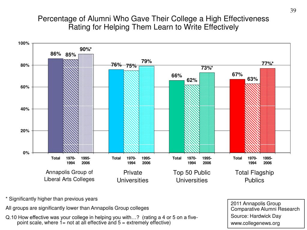 Percentage of Alumni Who Gave Their College a High Effectiveness