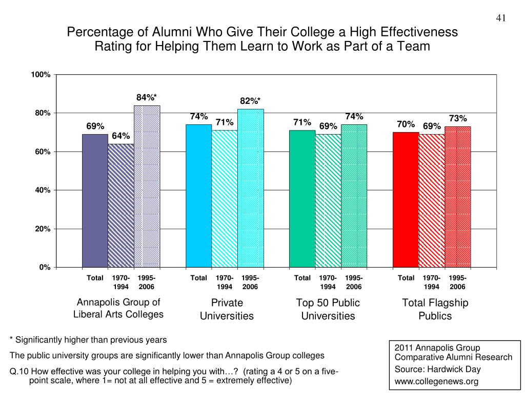 Percentage of Alumni Who Give Their College a High Effectiveness