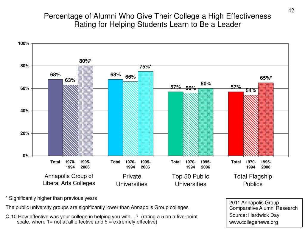Percentage of Alumni Who Give Their College a High Effectiveness Rating for Helping Students Learn to Be a Leader