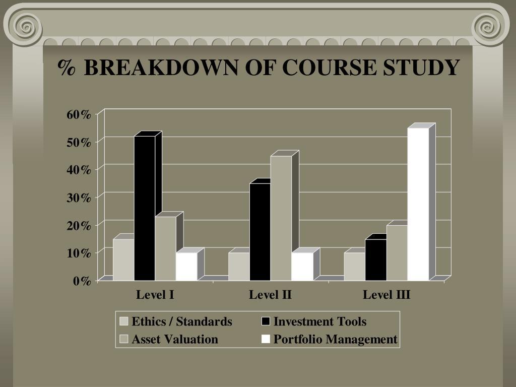 % BREAKDOWN OF COURSE STUDY