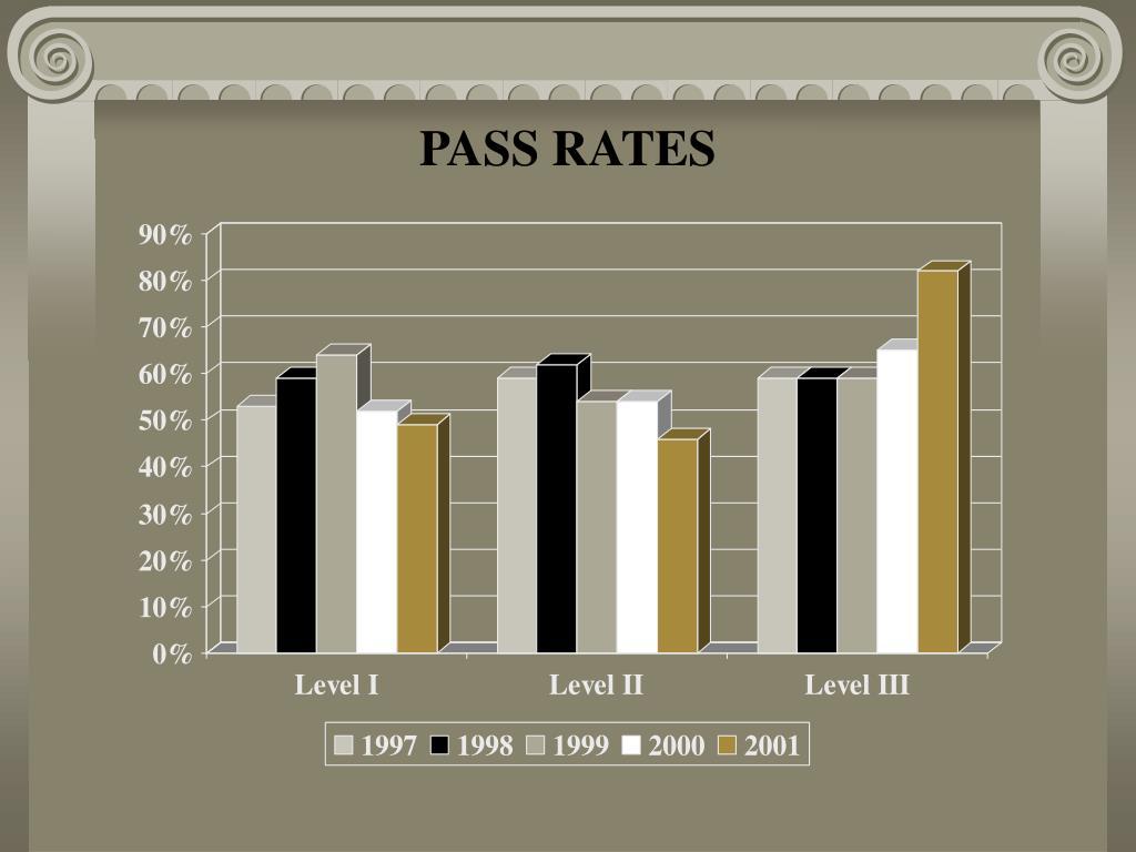 PASS RATES