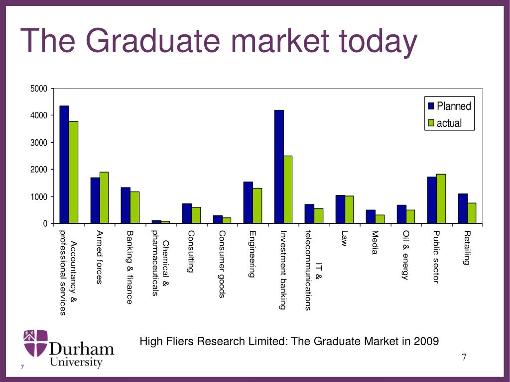 The Graduate market today
