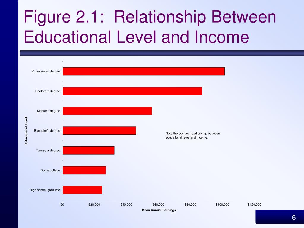 Figure 2.1:  Relationship Between Educational Level and Income