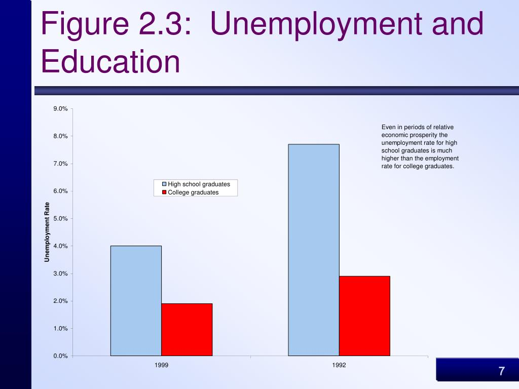 Figure 2.3:  Unemployment and Education