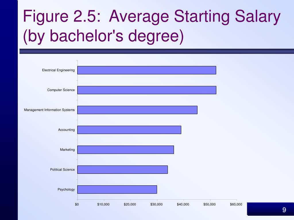 Figure 2.5:  Average Starting Salary (by bachelor's degree)