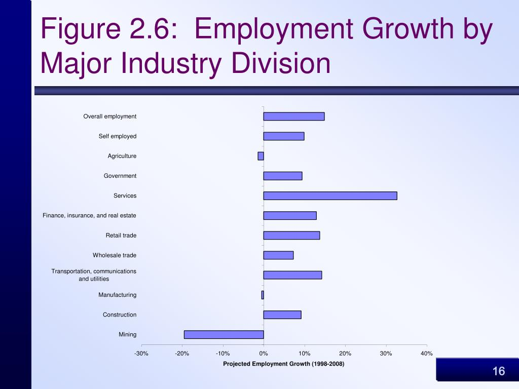 Figure 2.6:  Employment Growth by Major Industry Division