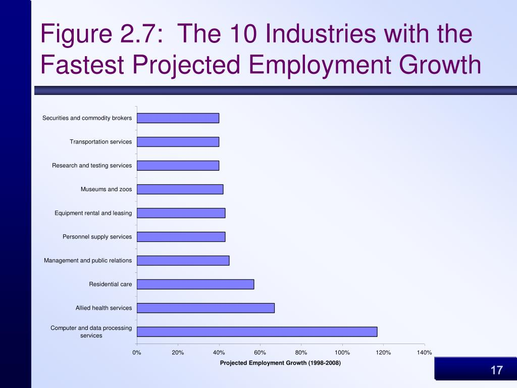 Figure 2.7:  The 10 Industries with the Fastest Projected Employment Growth