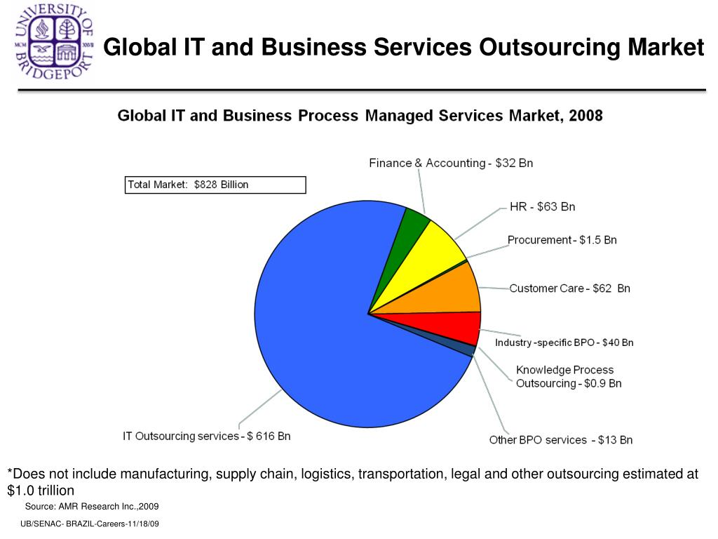 Global IT and Business Services Outsourcing Market