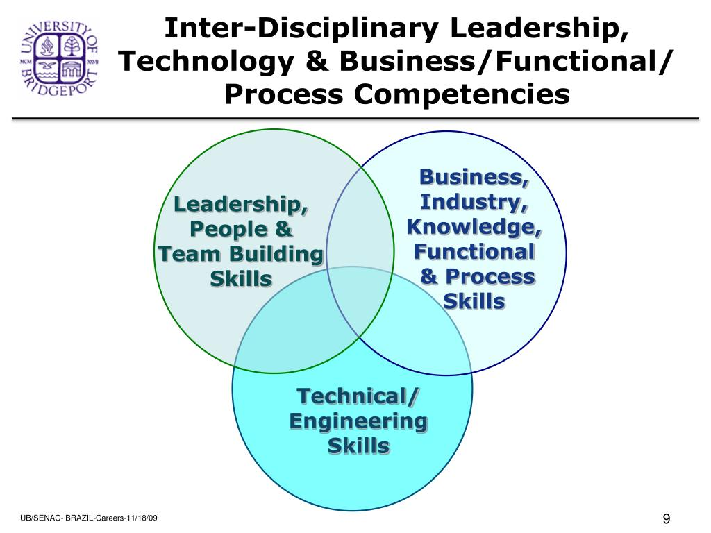 Inter-Disciplinary Leadership, Technology & Business/Functional/ Process Competencies