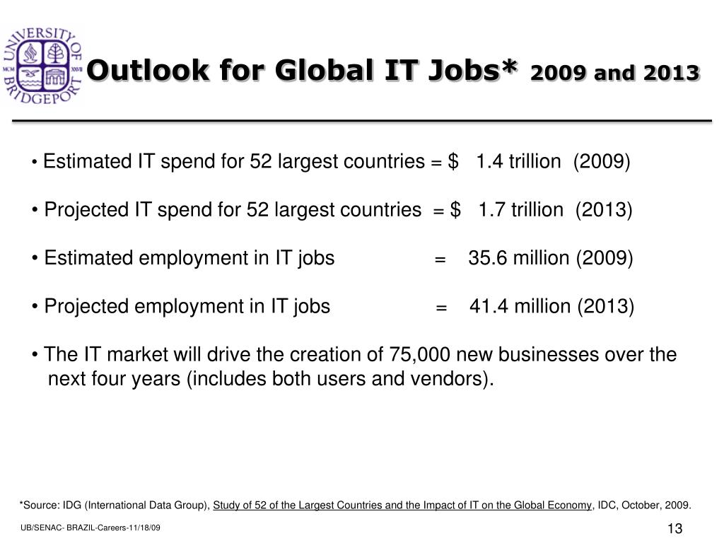 Outlook for Global IT Jobs*
