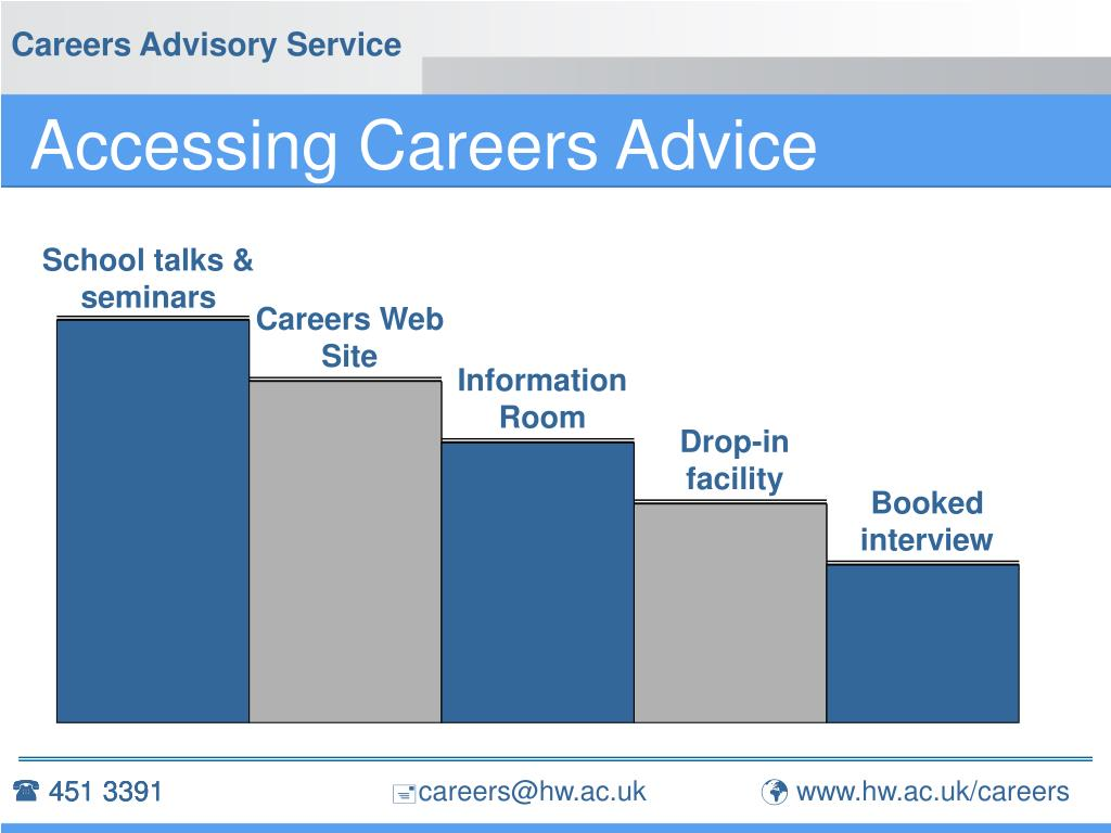 Accessing Careers Advice