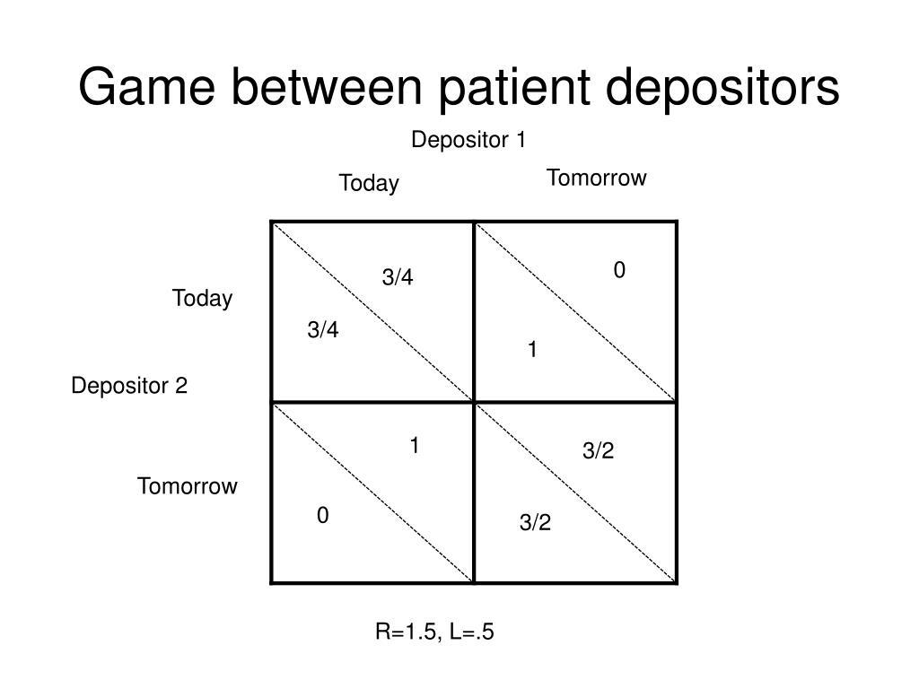 Game between patient depositors