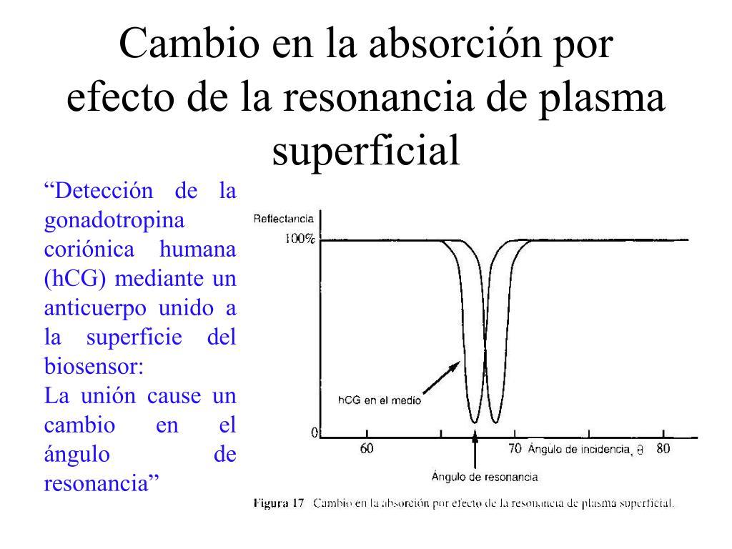 Cambio en la absorción por efecto de la resonancia de plasma superficial