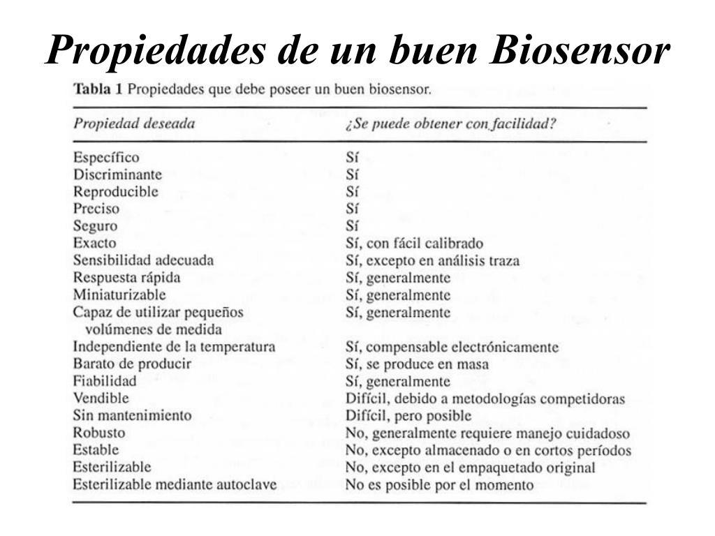 Propiedades de un buen Biosensor