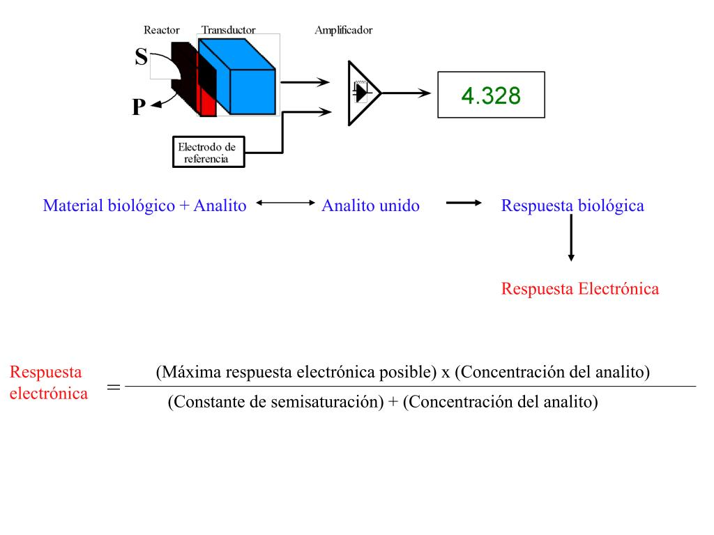 Material biológico + Analito                 Analito unido