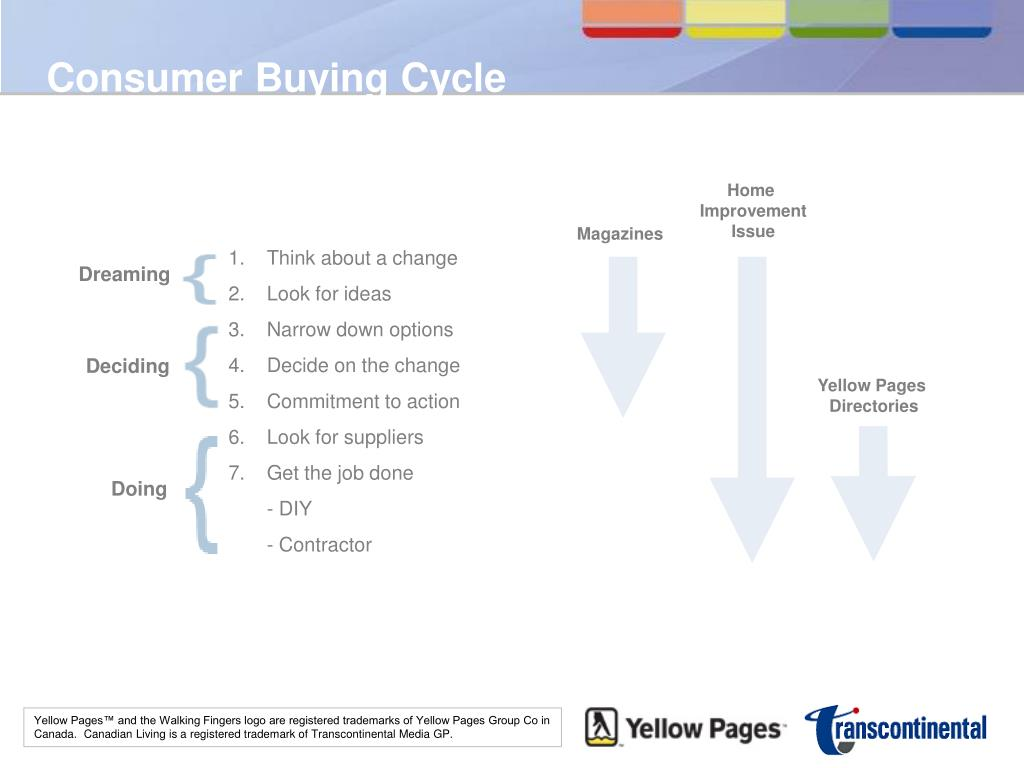 Consumer Buying Cycle
