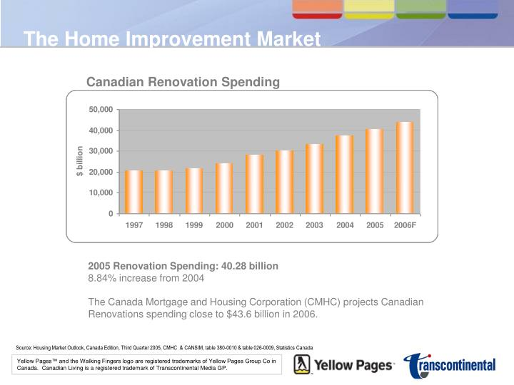 The home improvement market