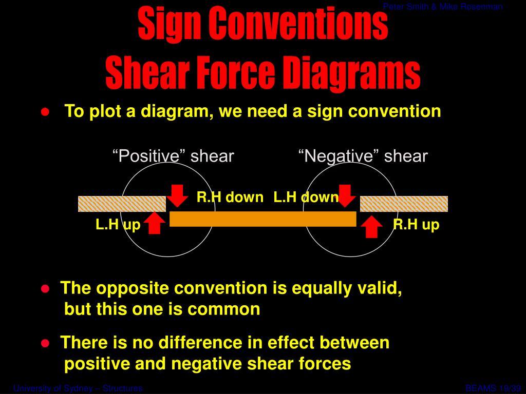 """""""Positive"""" shear"""