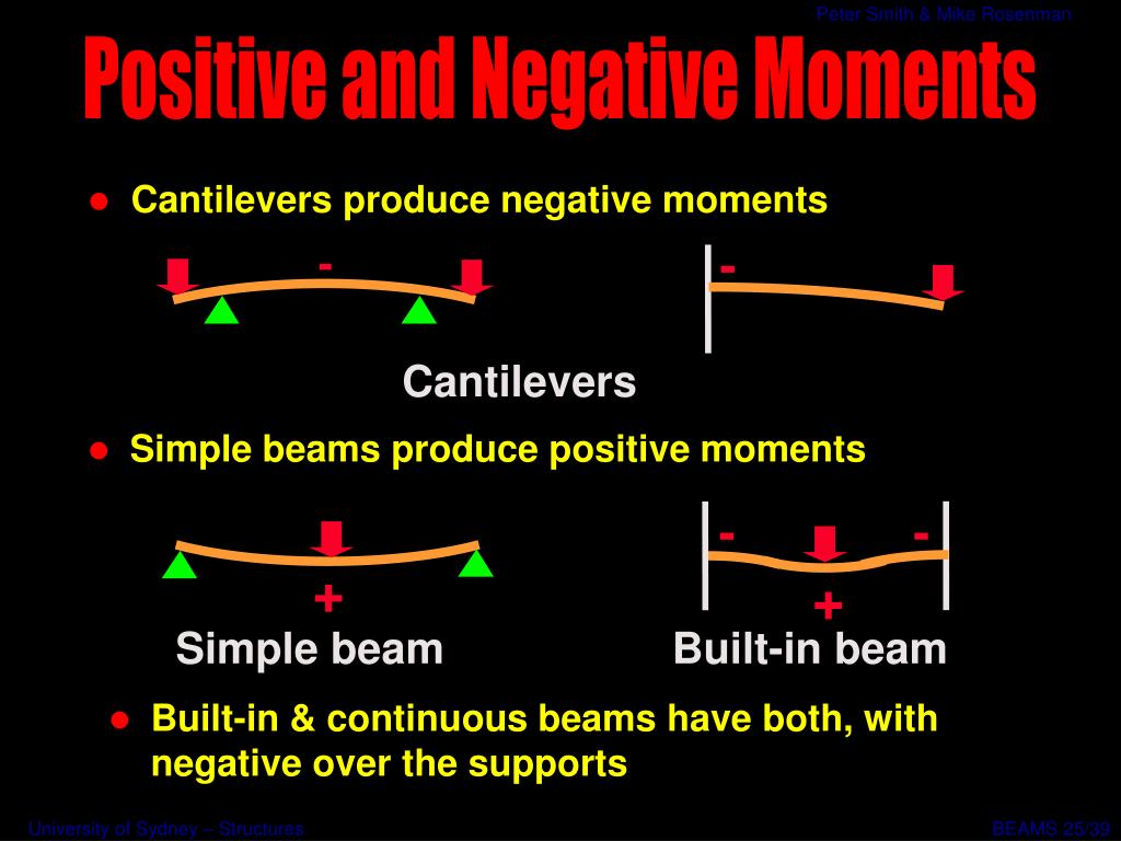 Cantilevers produce negative moments