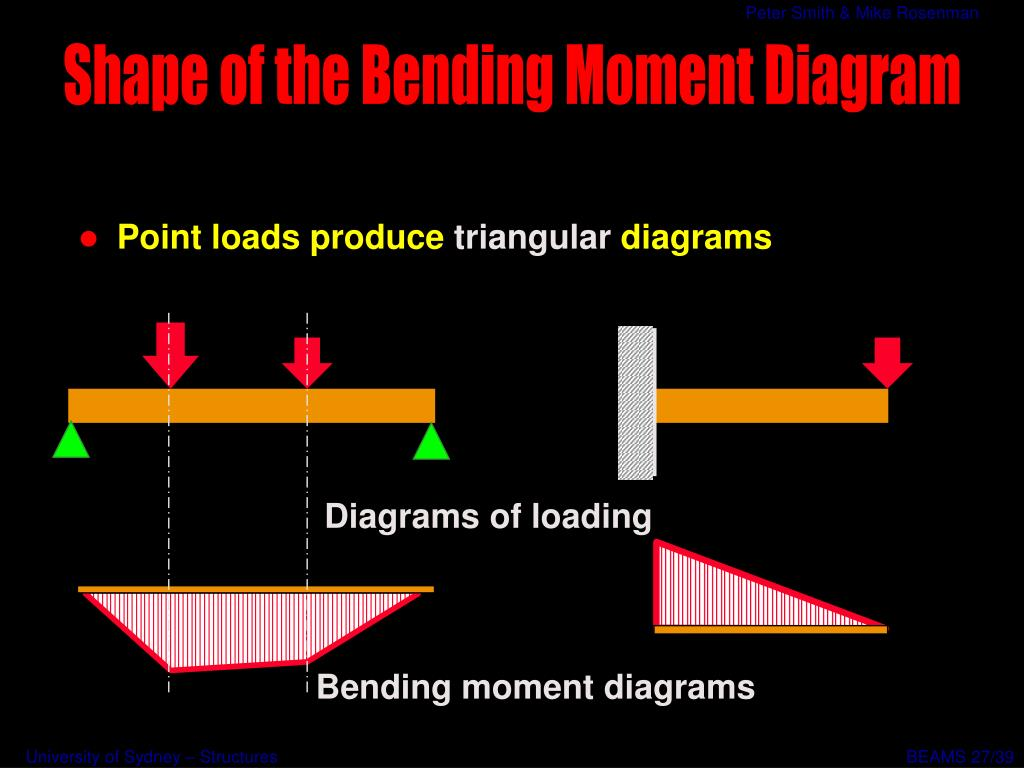 Diagrams of loading