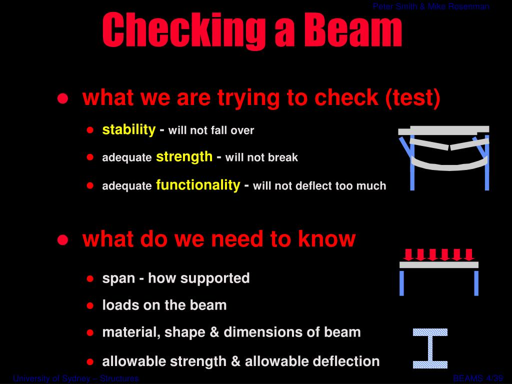 Checking a Beam