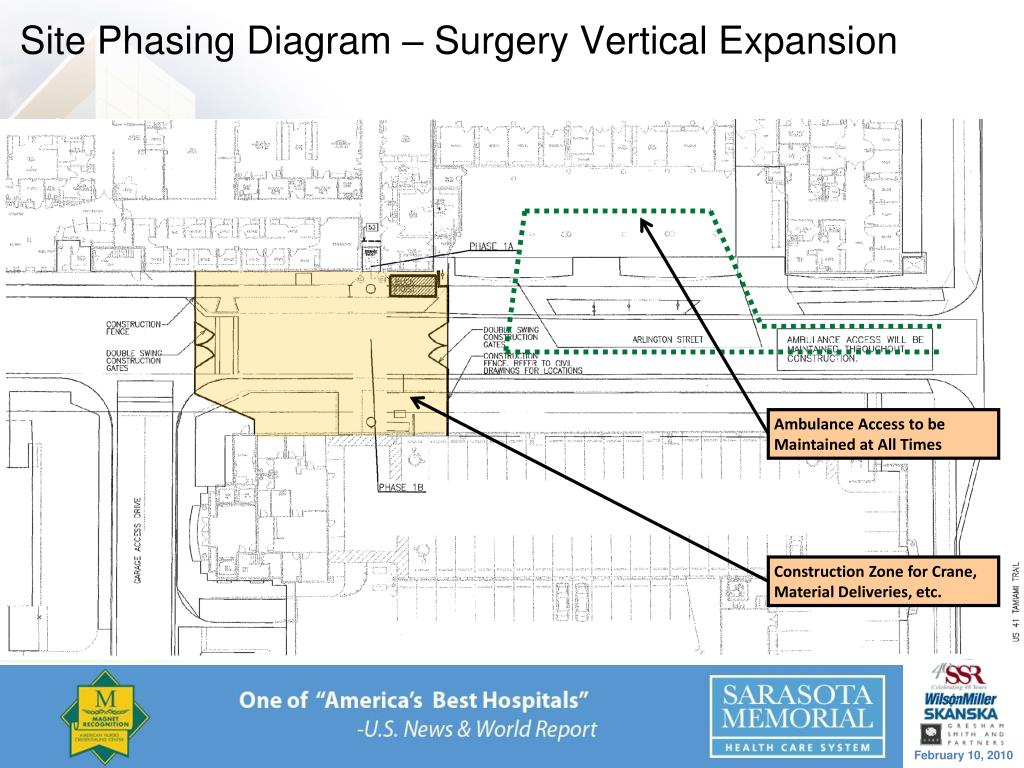 Site Phasing Diagram – Surgery Vertical Expansion