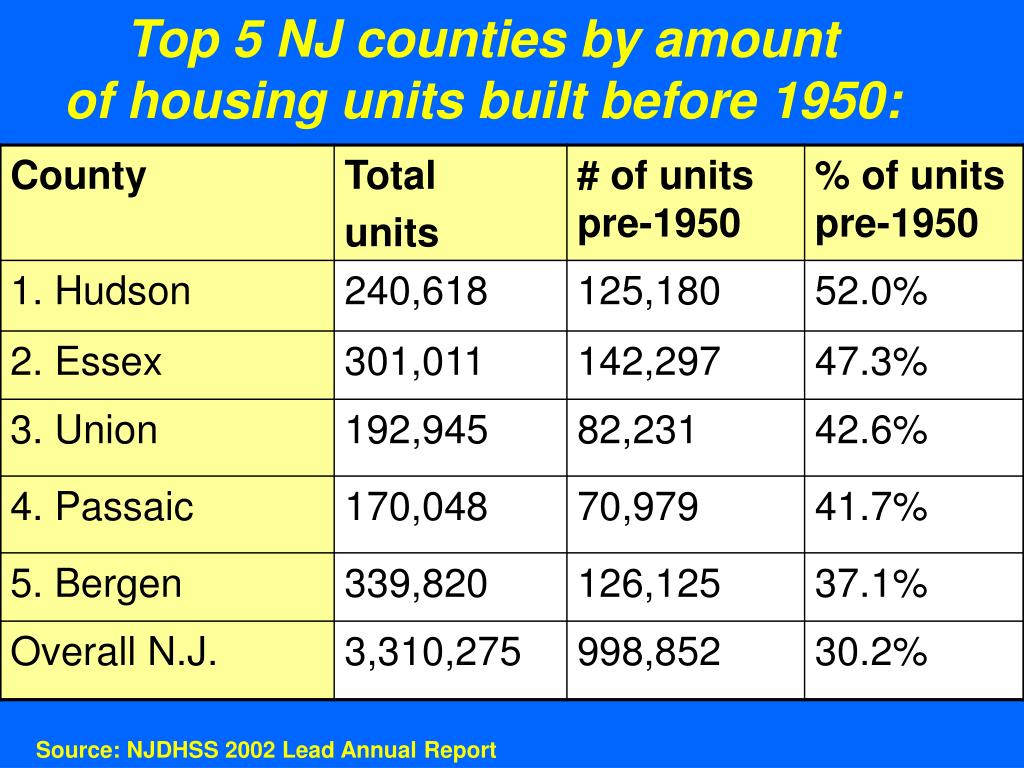 Top 5 NJ counties by amount