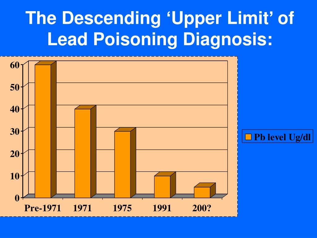 The Descending 'Upper Limit' of