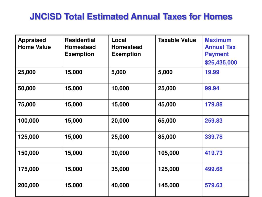 JNCISD Total Estimated Annual Taxes for Homes