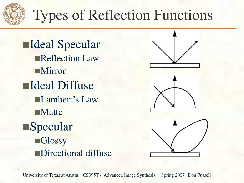 Types of Reflection Functions