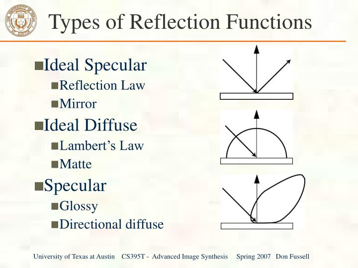Types of reflection functions l.jpg