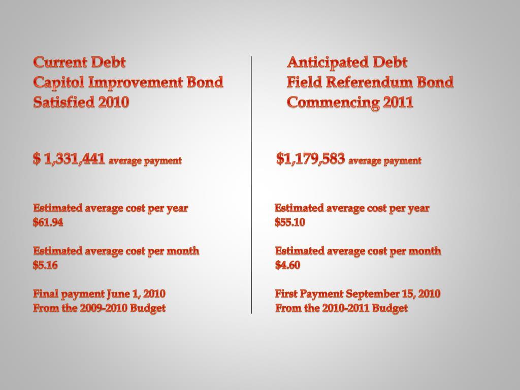 Current Debt Anticipated Debt