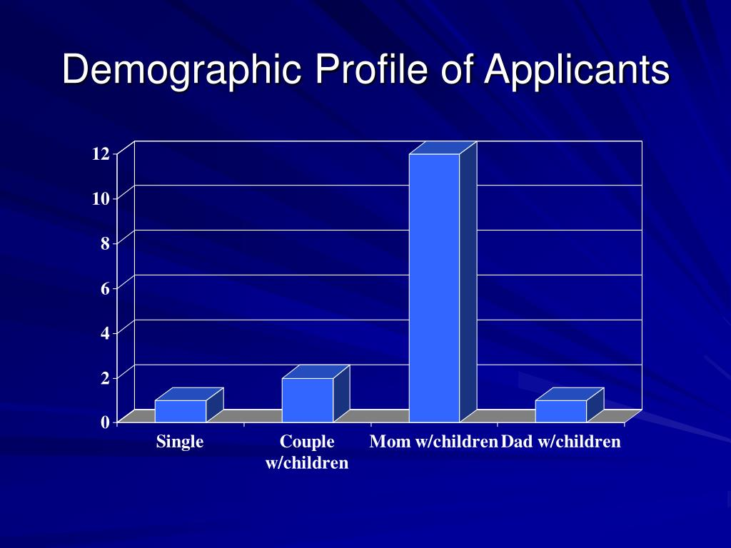 Demographic Profile of Applicants