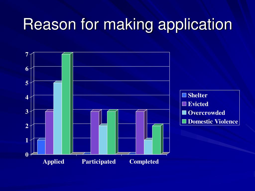 Reason for making application