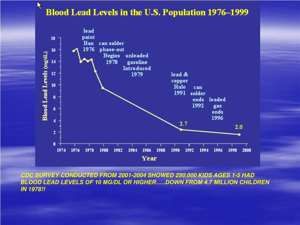 CDC SURVEY CONDUCTED FROM 2001-2004 SHOWED 250,000 KIDS AGES 1-5 HAD BLOOD LEAD LEVELS OF 10 MG/DL OR HIGHER…..DOWN FROM 4.7 MILLION CHILDREN IN 1978!!