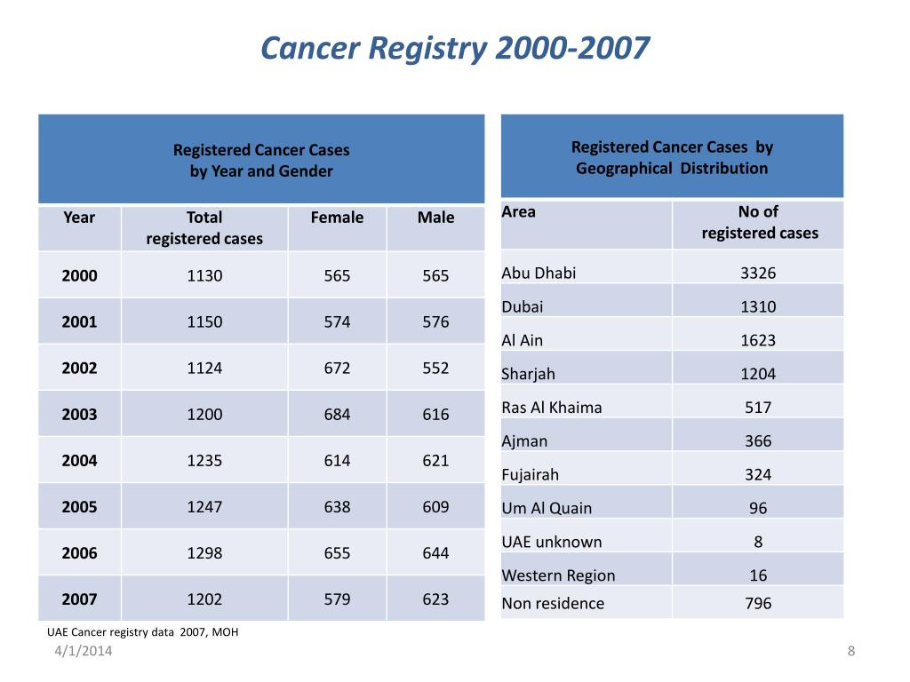 Cancer Registry 2000-2007