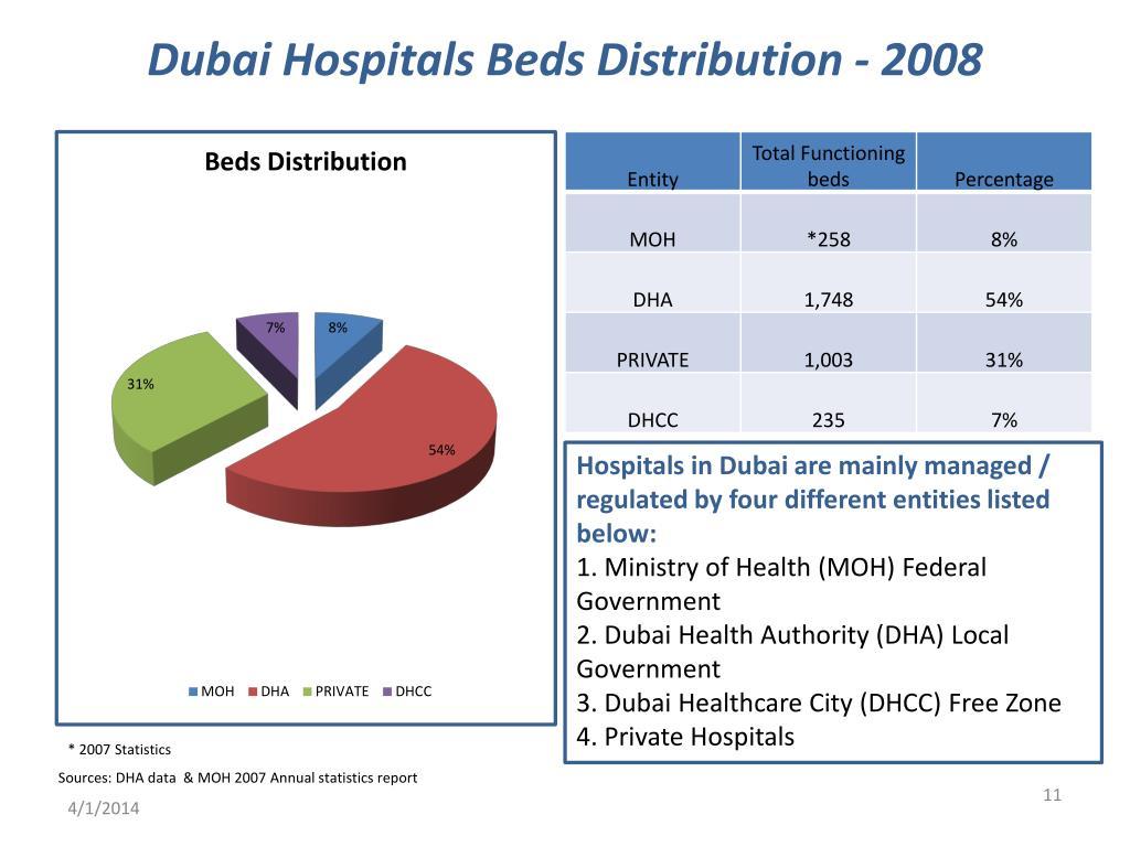 Dubai Hospitals Beds Distribution - 2008