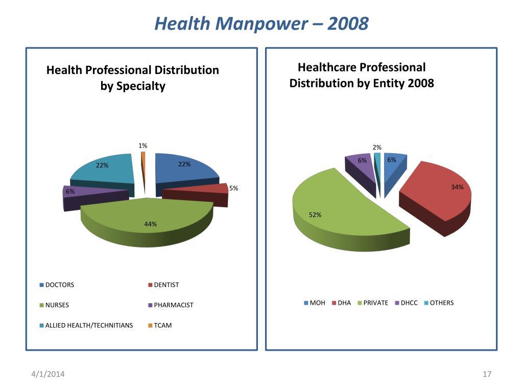 Health Manpower – 2008