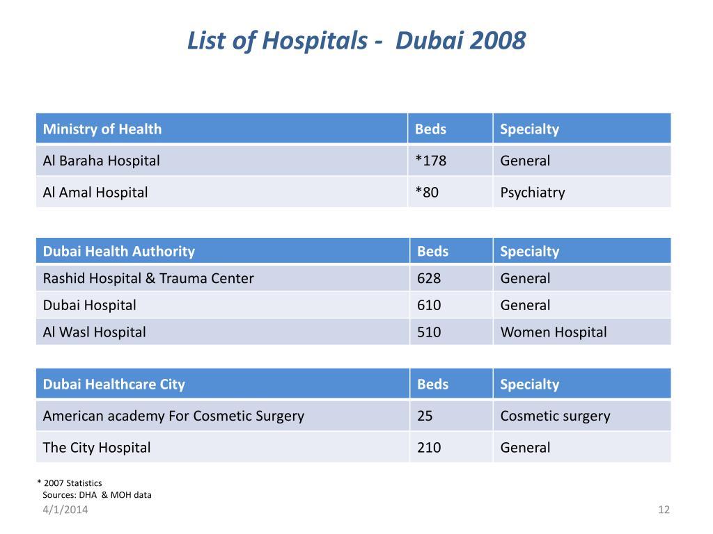 List of Hospitals -  Dubai 2008