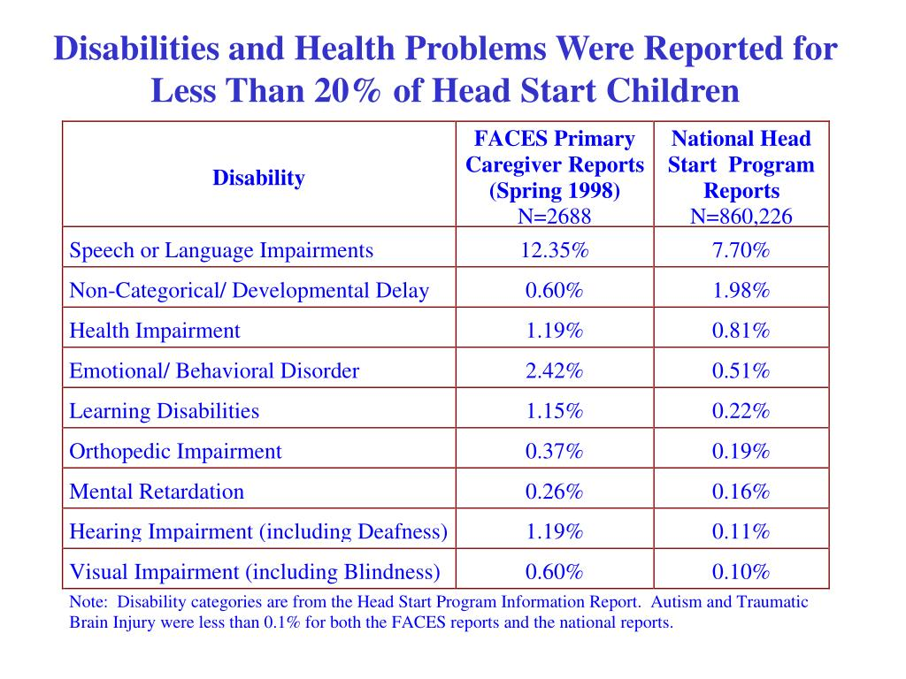 Disabilities and Health Problems Were Reported for Less Than 20% of Head Start Children