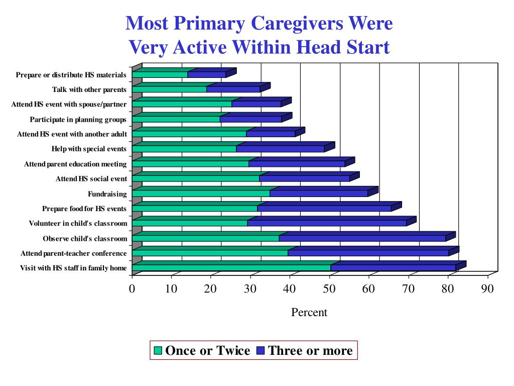 Most Primary Caregivers Were