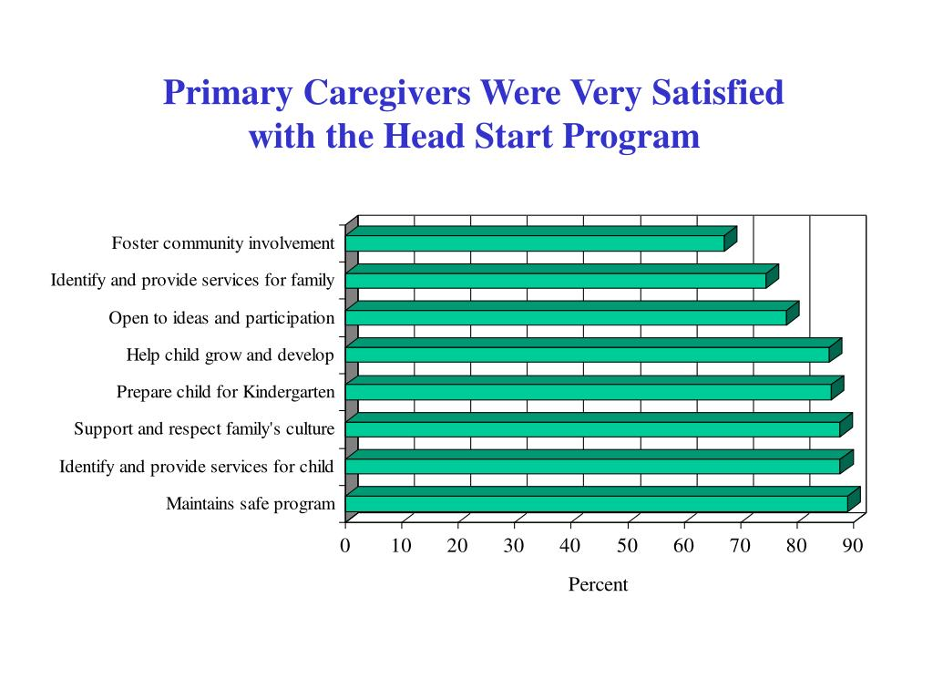 Primary Caregivers Were Very Satisfied